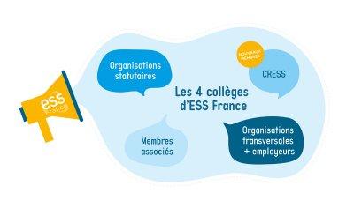 Les CRESS intègrent ESS France